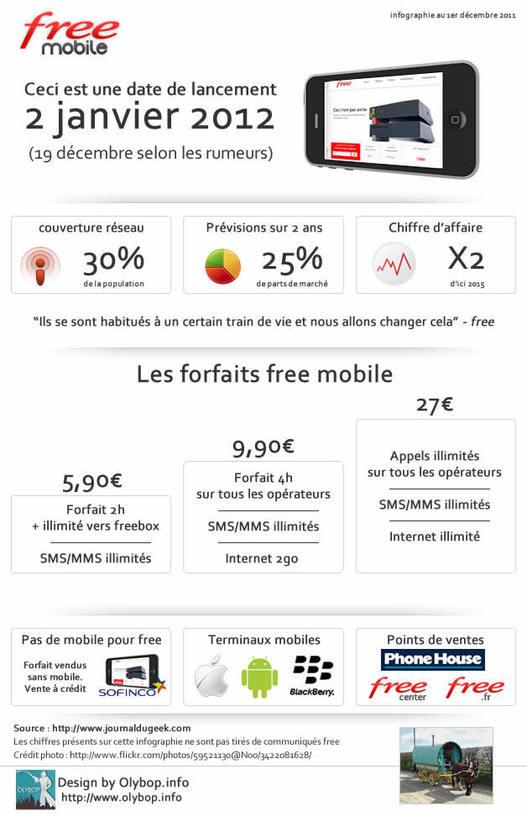 Free Mobile - Les rumeurs résumées en 1 image