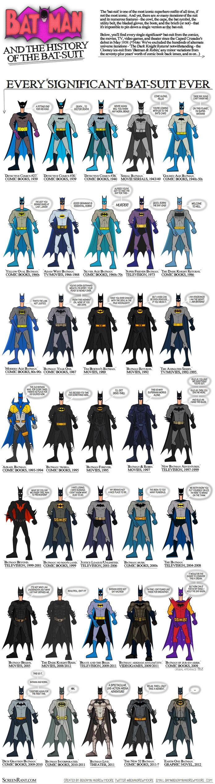 Batman de 1939 à 2012