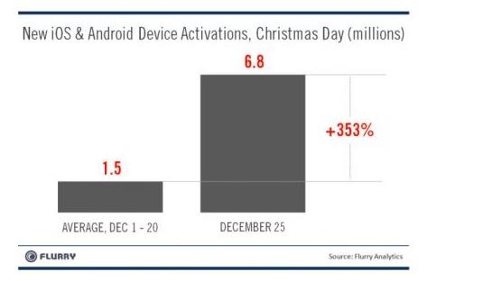 Android fait plus fort qu'Apple pendant ces fêtes