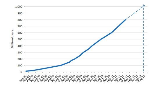 14% de la population mondiale sur Facebook en Aout 2012 ?