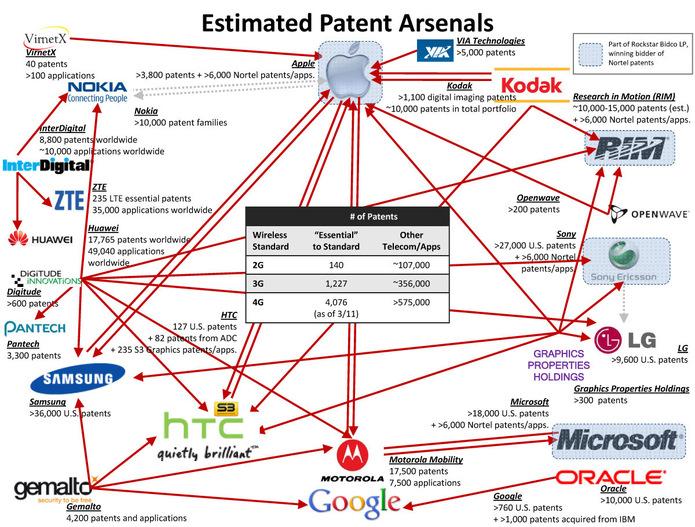 La guerre des brevets en 2 images