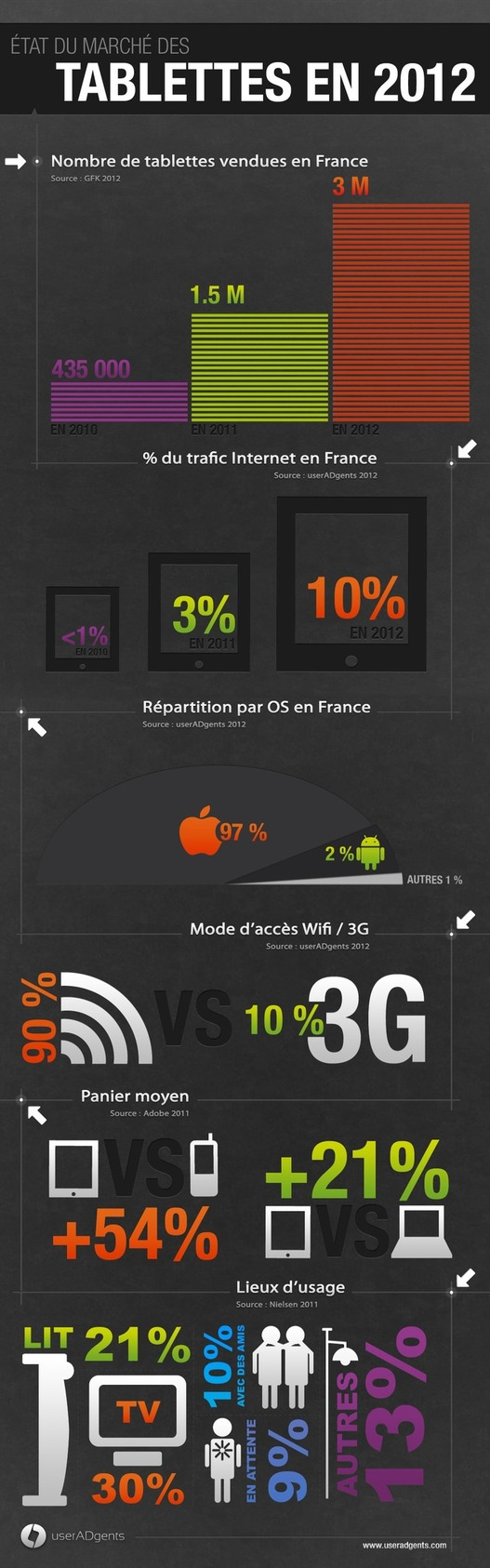 Le marché des tablettes en France en 1 image