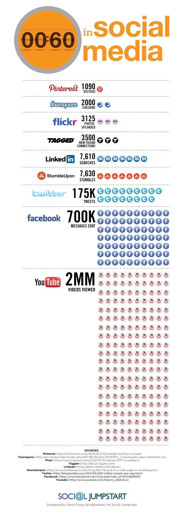en 1 minute sur les réseaux sociaux