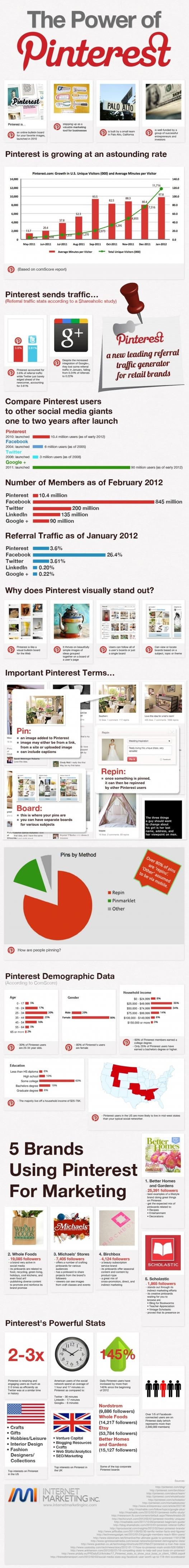 Pinterest - Tout savoir en 1 image