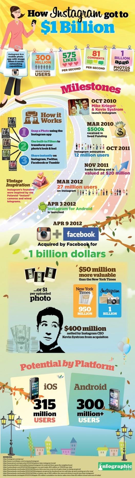 Instagram - 1 millard $ pour 1 milliard de photos ( infographie )