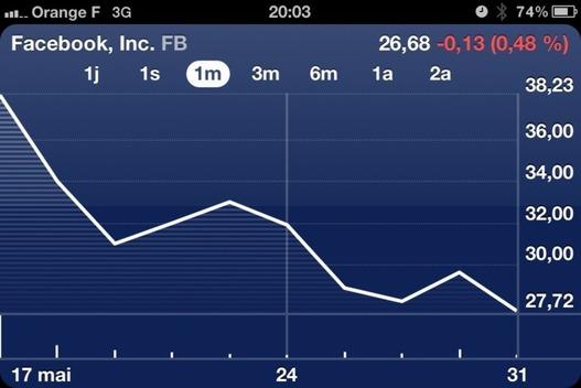Facebook et la bourse - le duo perdant?