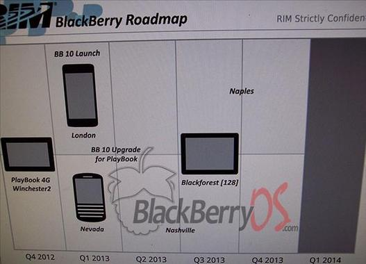 RIM - La roadmap BlackBerry 2012-2013 leaké sur le web