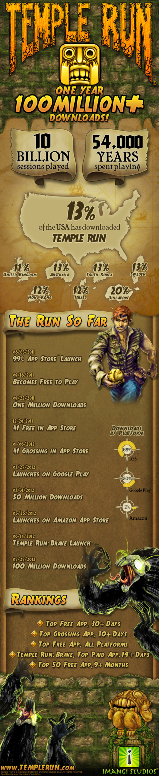 Temple Run - 100 millions de téléchargements en 1 an - En 1 image