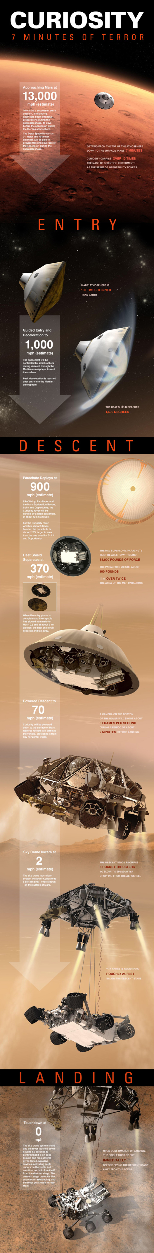 L'atterrissage de Curiosity sur Mars expliqu en 1 image