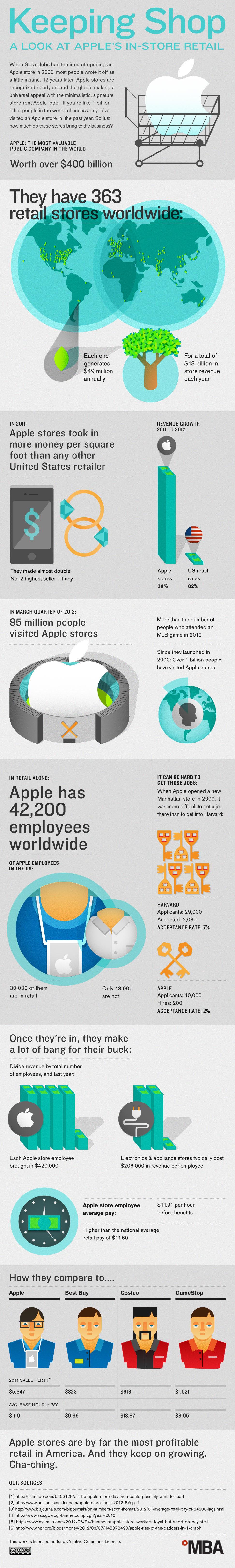 Apple Store - Une entreprise très rentable (en 1 image)