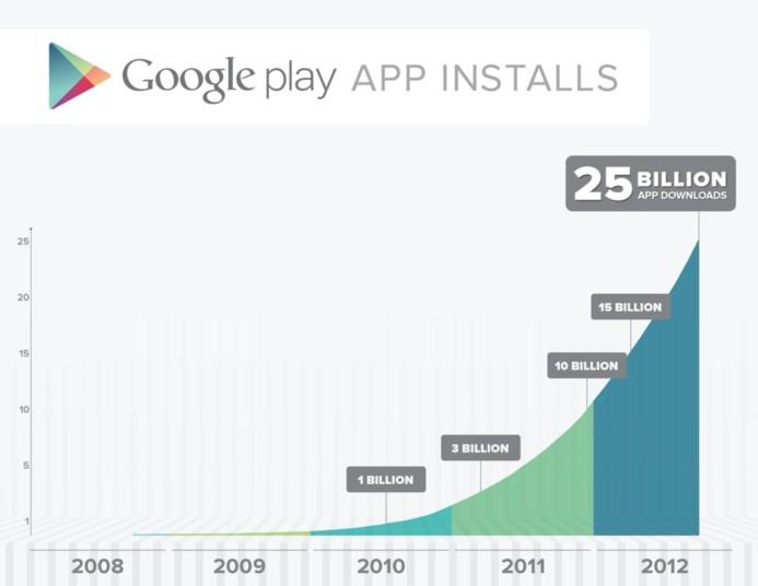 Google Play - 25 Milliards de téléchargements et 675000 applications