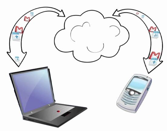 Synchronisation des contacts Gmail avec un iPhone - Utilisation de CardDAV