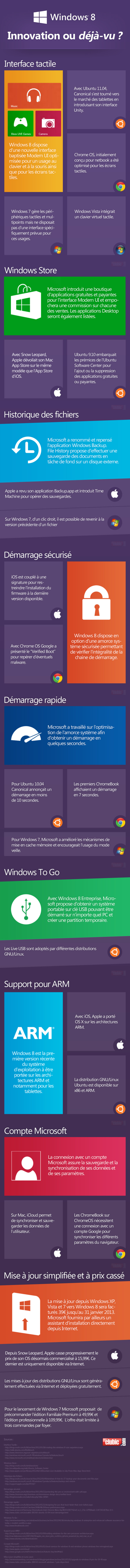 Les innovations de Windows 8 face à la concurrence en 1 image