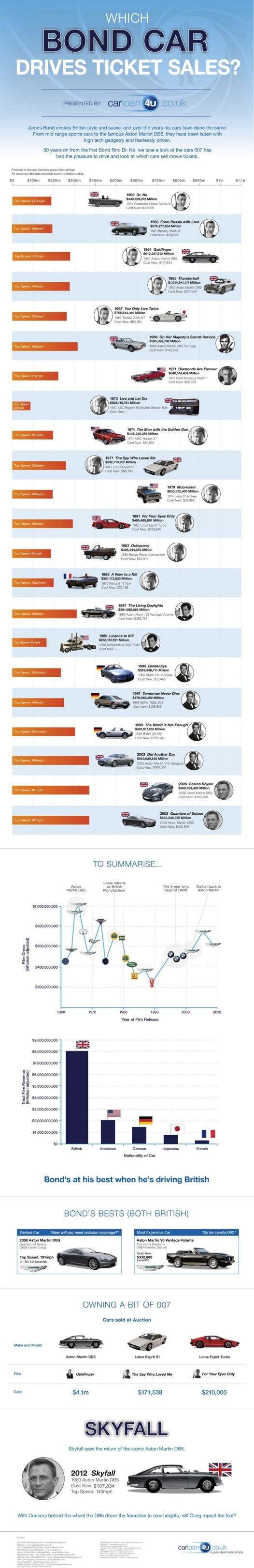 Toutes les voitures de James Bond depuis 50 ans, en 1 image