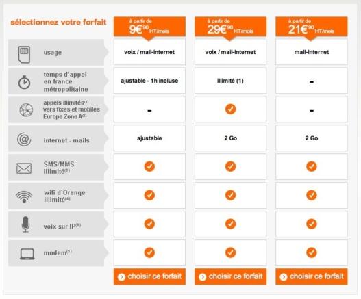 Forfaits Smart Pro Orange - Des prix Low Cost pour les professionnels