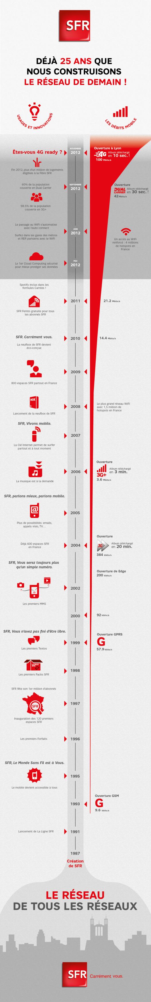 SFR - 25 ans d'histoire en 1 image