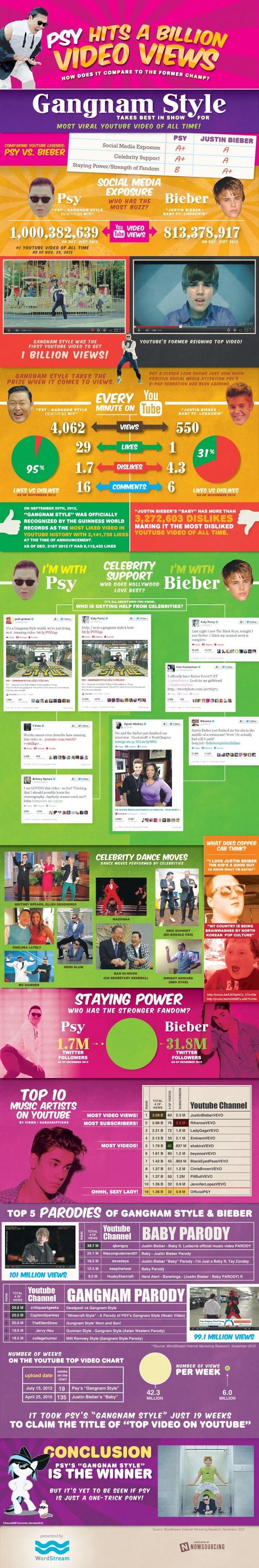 Gangnam Style - L'histoire du record en 1 image