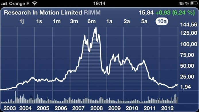 La cotation boursière des entreprises liées aux mobiles depuis 10 ans et depuis 6 mois