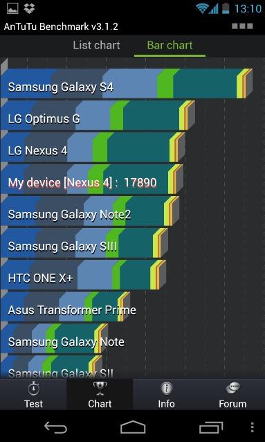 Samsung Galaxy S4 - Les caractéristiques dévoilées