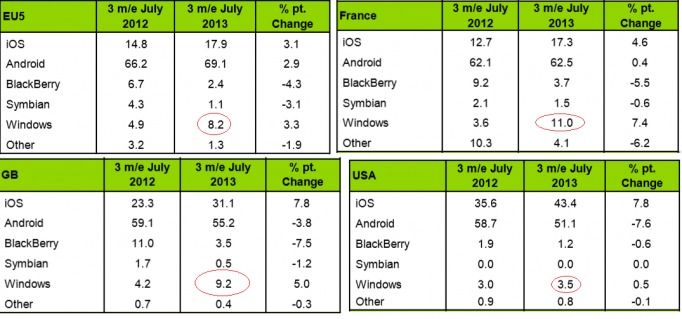 Windows Phone confirme sa 3ème place sur le podium des OS mobiles