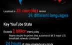 Youtube en 1 seule image ( histoire, chiffre, etc... )