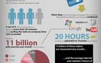 Statistiques Internet en 1 image
