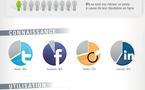 Emploi et réseaux sociaux - 2 images pour tout savoir