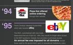 L'histoire d'Internet en 1 image