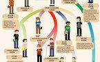 L'évolution du Geek en 1 image