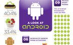 L'histoire d'Android en 1 image