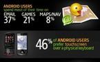 Android côté utilisateurs en 1 image