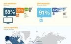 HootSuite et ses 1 million d'utilisateurs en 1 image