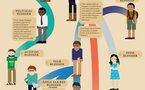 Evolution des blogueurs en 1 image