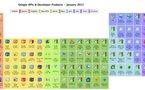 Le tableau périodique des éléments ... de Google