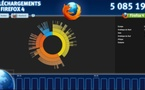 Firefox 4 fait un carton !