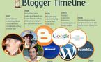 L'évolution du blogging en 1 image