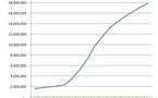 Google Plus - 20 millions d'utilisateurs aujourd'hui ?