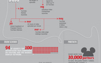L'histoire la publicité dans Youtube en 1 image