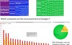Infographie - Qui utilise Google Plus ?