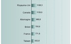 Google + - Les statistiques en France et dans le monde