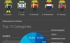 Android Market en 1 image ( 10 milliards de téléchargement )