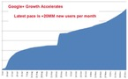 Google+ - 62 millions d'utilisateurs