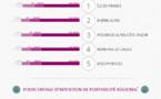 La portabilité des numéros avant et après Free Mobile ... En 1 image