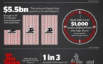 Apple gagne 1000 $ par minute avec l'App Store (infographie)