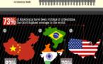 La cybercriminalité touche 65% des internautes (en 1 image)