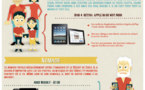 Tablette tactile - Comment la choisir... en 1 image