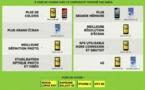 Quel est le mobile le plus smart ? Le Lumia 920 ?