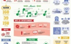 Google+ - Le résumé 2012 en 1 image