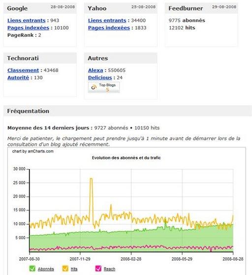 Top des Blogs - Classements et statistiques des blogs francophones