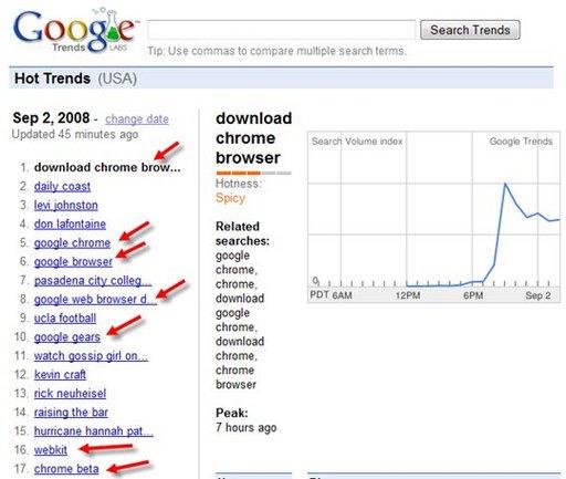 Le buzz du jour - Google Chrome sur Google Trend